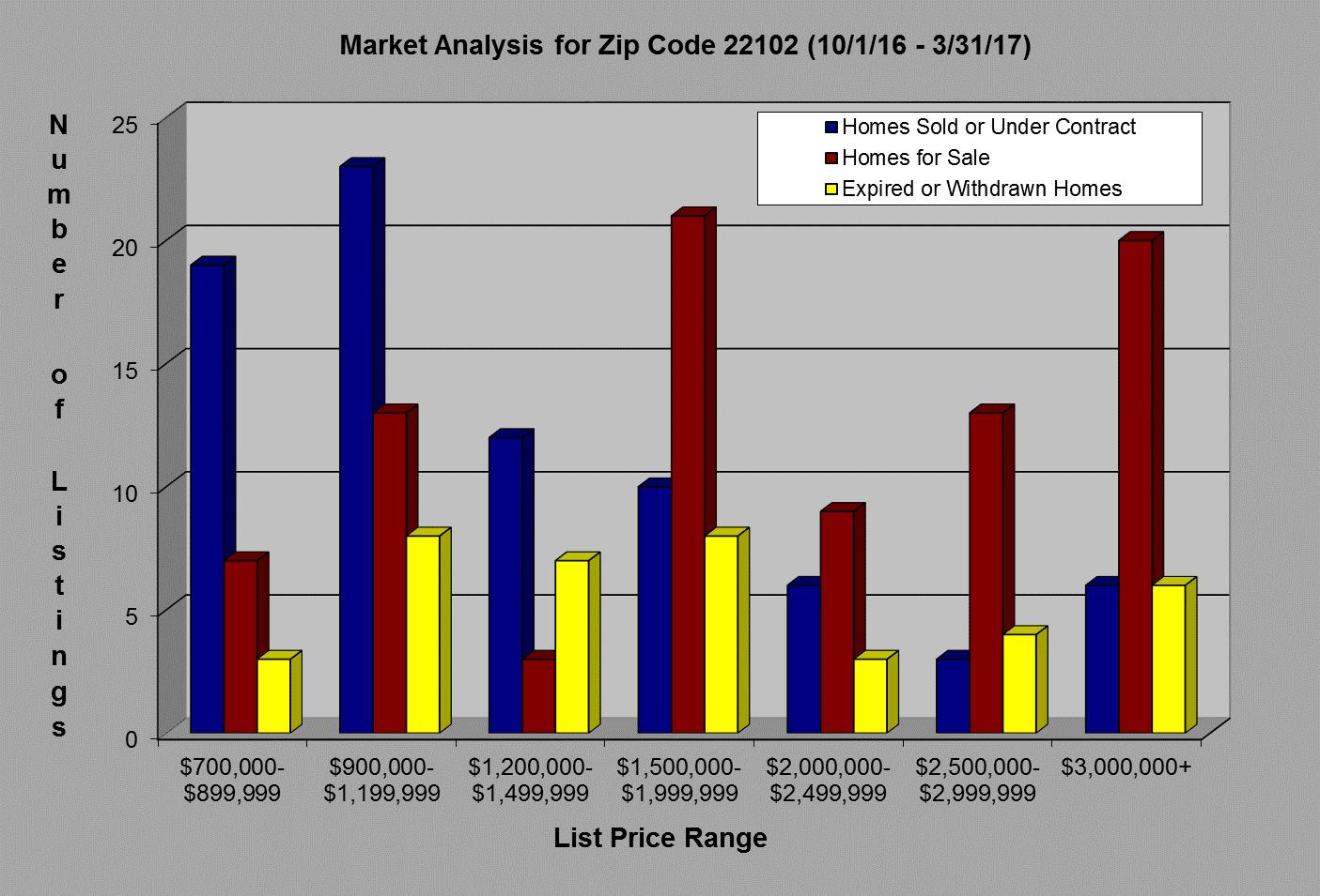 Market Analysis For McLean VA 22102